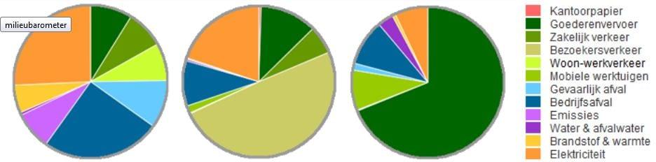 Cirkelgrafieken van branchegemiddeldes met Milieubarometer