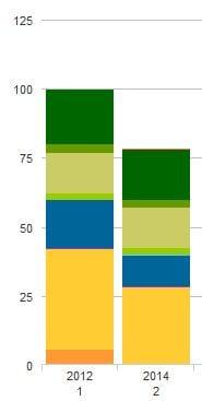 Milieubarometer toont resultaat verduurzamen festivals