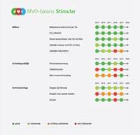 Duurzaamheidsindicatoren MVO-balans